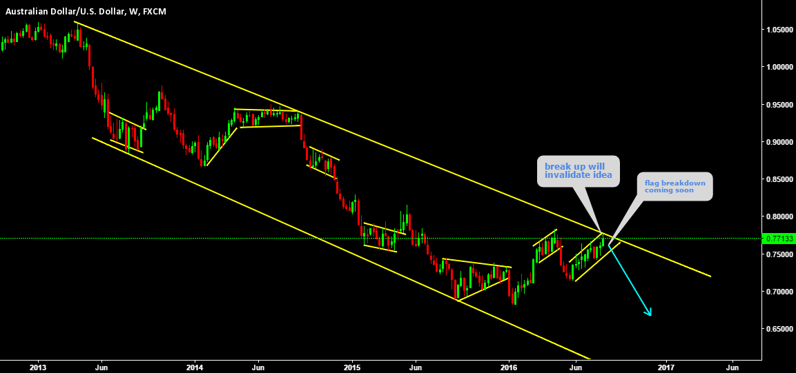 AUDUSD is playing under channel line