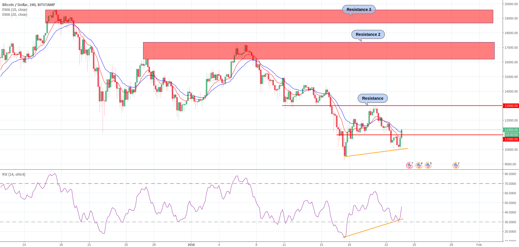BTC some buying opportunities in the lows. RSI divergence.