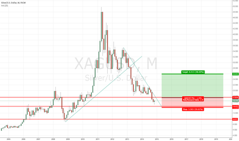 XAGUSD: monthly closing