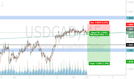 USDCAD: USDCAD Finally going to fall