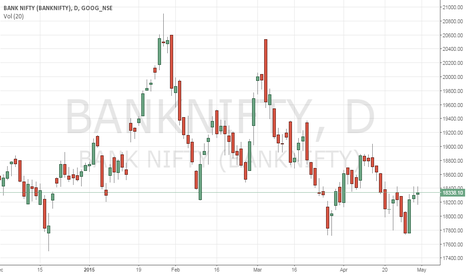 BANKNIFTY: Buy Nifty