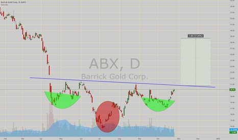 ABX: Inv H&S about to comfirm, almost at the neckline!!!