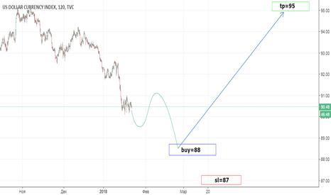 DXY: DXY (INDEX USD)