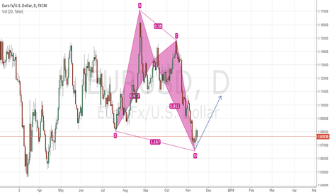 EURUSD: potential bullish butterfly pattern on EURUSD