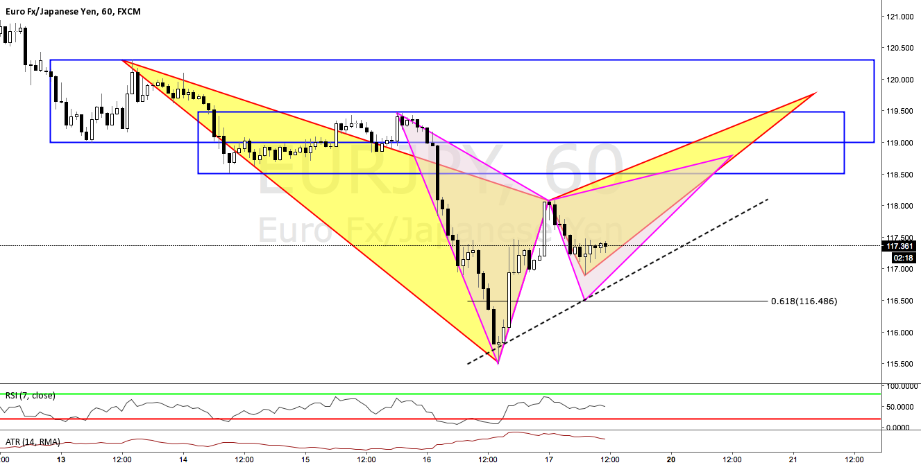 One step ahead of the market: Follow up on EURJPY