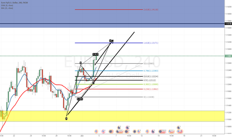 EURUSD: EUR USD, LONG, GOOD POSITION TO ENTER,