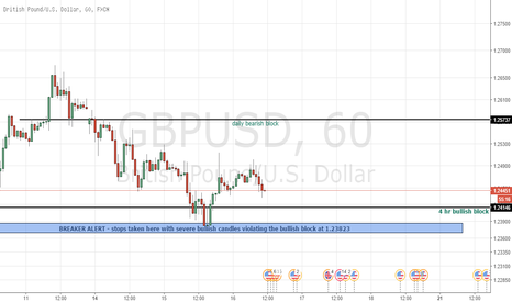 GBPUSD: GBPUSD we shall see.....