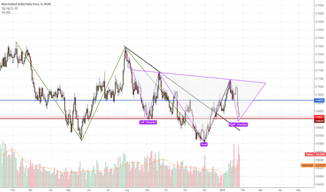 NZDCHF: Opportunity to go Long