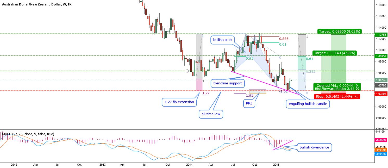 AUDNZD-can we catch this crab?