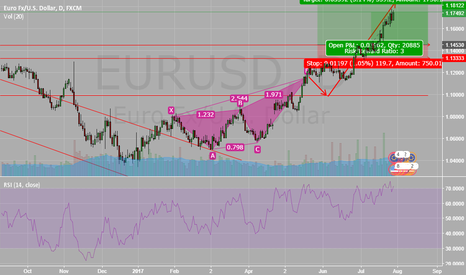 EURUSD: CLEAR UPSIDE TREND AND REVERSAL CYPHER PATTERN. LONG