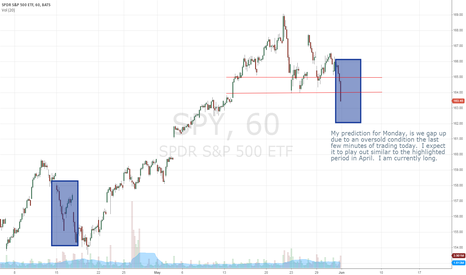 SPY: Bull play for Monday