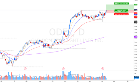 ODFL: we need a volume spike on this one