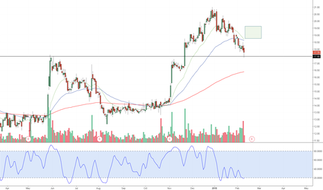 RYAM: RYAM - coiled stochastic divergence back test into support