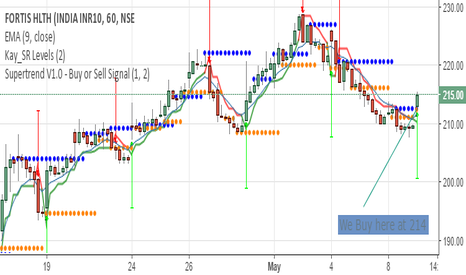 FORTIS: Fortis, flag formation on weekly TF
