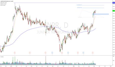JNPR: Price / Earnings Estimate Momentum / Contracting P/E Ratios