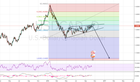 USDCAD: Daily USDCAD
