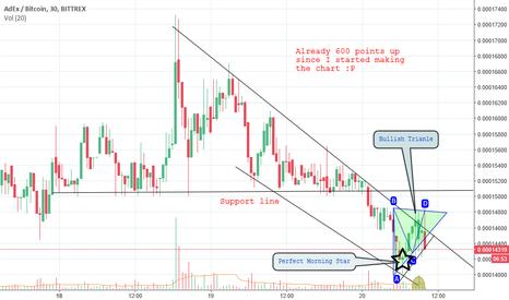 ADXBTC: $ADX BTC Chart 20 September