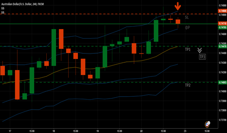 AUDUSD: Inside Day candle on AUDUSD, 240