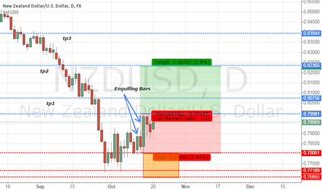 NZDUSD: NZDUSD Time for a retracement?