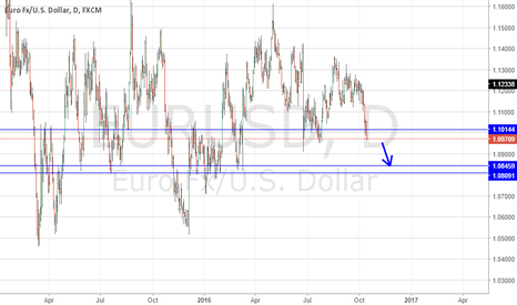 EURUSD: EU next  week