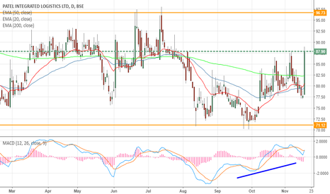 PATINTLOG: PATEL INTEGRATED LOGISTICS- Heading for Bullish breakout