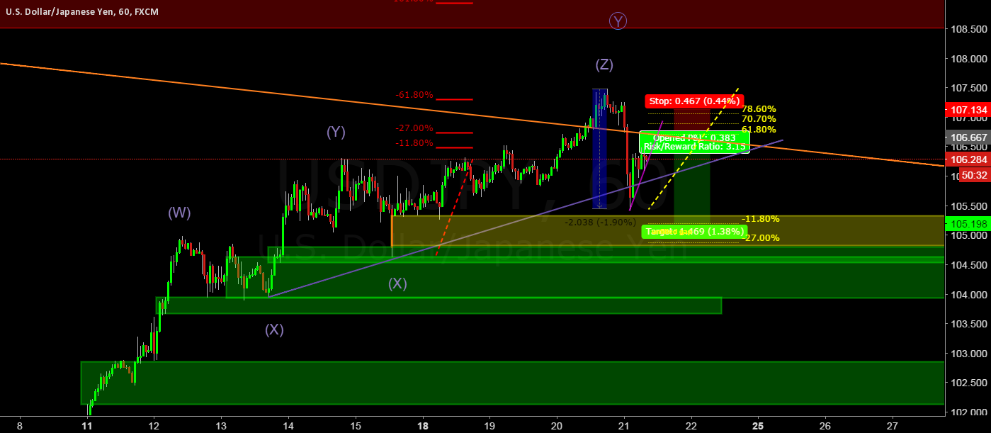 USDJPY some down before the up