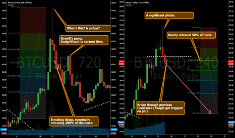 BTCUSD: BITCOIN IS DROPPING. 100% RETRACEMENT.