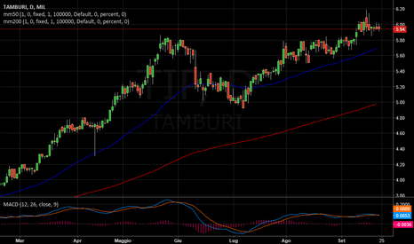 TIP: TAMBURI   -   Divergenze negative.