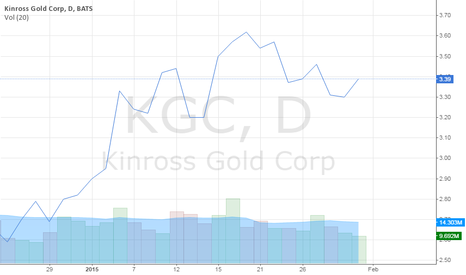 KGC: Kinross Shares closing 30th January 2015