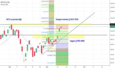 NIFTY: Nifty Analysis & outlook
