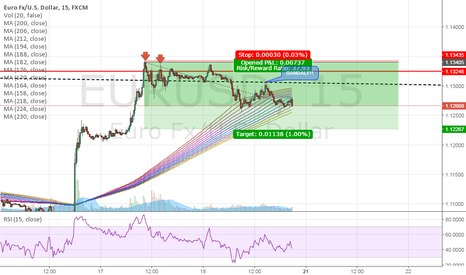 EURUSD: EUR/USD SHORT! Perfect Entry of the week #2!