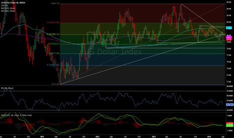 DXY: DXY looking in danger of heading a lot lower, Euro higher.