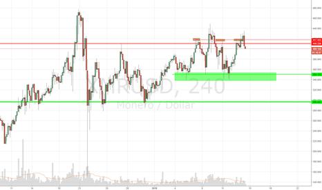 XMRUSD: Selling XMR/USD, 4H, second attempt