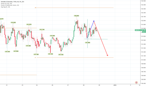 GBPJPY: Gbp/Jpy short term trade