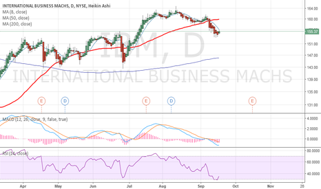 IBM: long ibm by sell oct 150put  for  2.00$