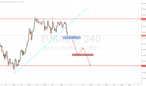 EURAUD: 160++++ PIPS POTENTIAL ON THE EUR/AUD SHORT