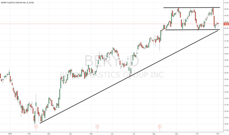 BERY: $BERY chart of interest