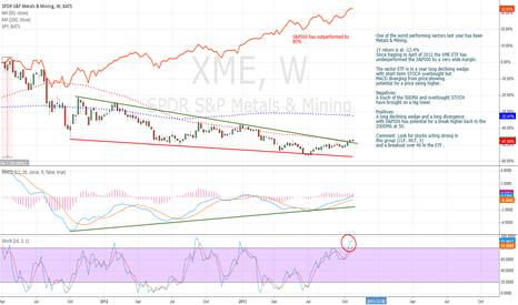 XME: Metals springing up!?