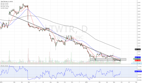 TWTR: Daily healthier with break of inside trend + gap fill potential