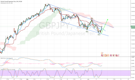 GBPJPY: [GBPJPY] LONG OPPORTUNITY