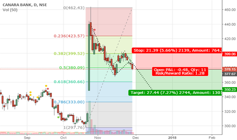 CANBK: CANBK SHORT based on BEARISH FLAG BRAKOUT