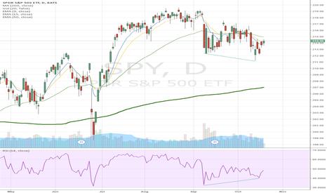 SPY: SPY Bullish Divergence