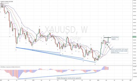 XAUUSD: Gold Chart Update: Weekly Buy Signal Hit