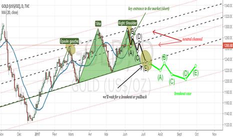 GOLD: short scenario on gold