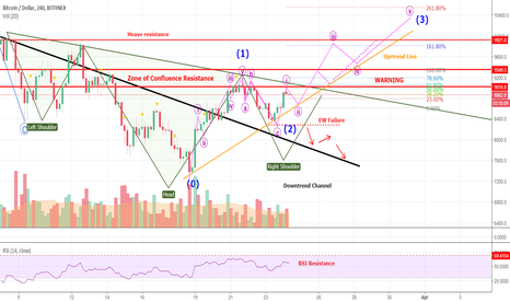 BTCUSD: Here Is The Best BITCOIN-Chart You Have Ever Seen - Wooow!