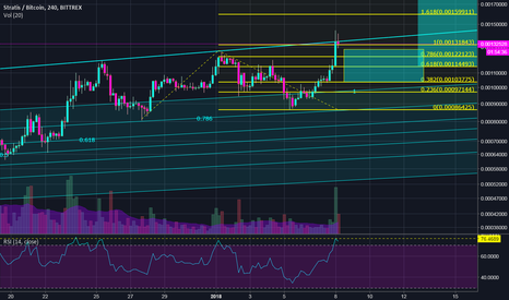STRATBTC: Stratis | Taking Profits and Enter lower | 300% to ATH