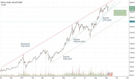BTCUSD: Análisis técnico de Bitcoin