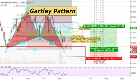 NZDUSD: Gartley Pattern