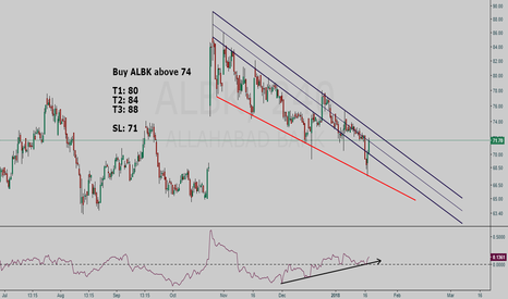 ALBK: Allahabad Bank buy setup