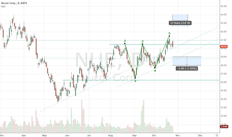 "NUE: NUE ""Upside Breakout"" Neutral to Long"